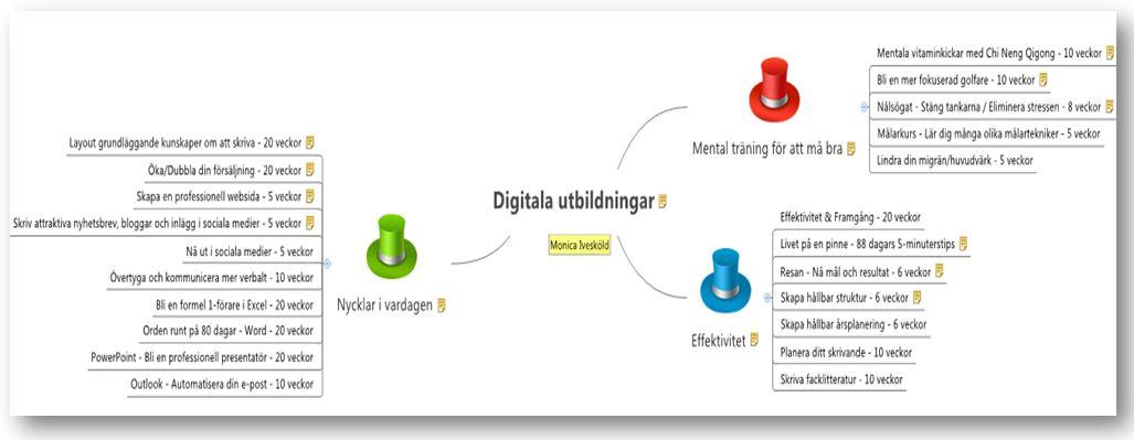 Digitala utbildningar 2017