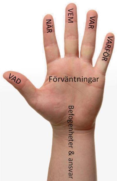 kommunikationshanden