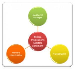 Milords digitala inriktningar
