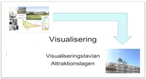Visualiseringstavla