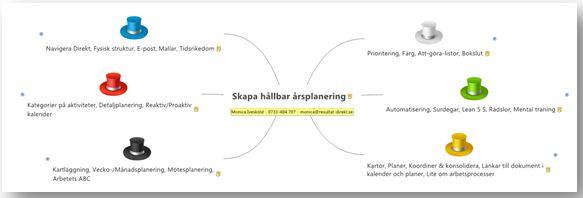 Skapa hållbar planering innehåll