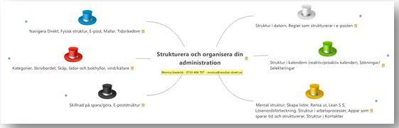 Skapa hållbar struktur innehåll