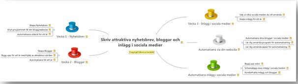 Skriv attraktiva nyhetsbrev, bloggar och inlägg innehåll