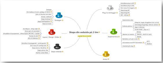 Websida innehåll