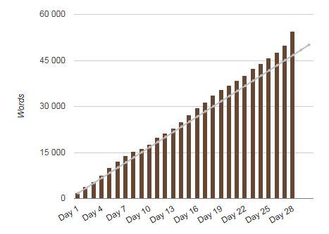 Nanowrimo - över 50000 ord statistik