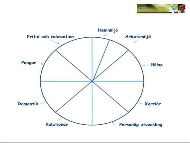 NLP-hjulet
