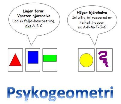 Psykogeometri och hjärnhalvorna