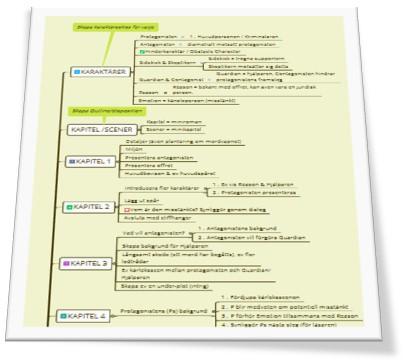 Mindmap deckarstruktur